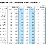 withコロナ時代の広告費の流れ予測