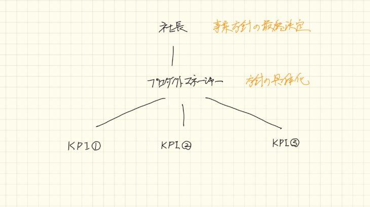 KPIによる組織運営とユーザー視点文化の危険性