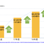 音声広告市場は日本で立ち上がるのか?