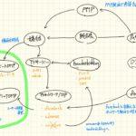 広告業界図とこんなに複雑になった背景(広告主、媒体側横断)